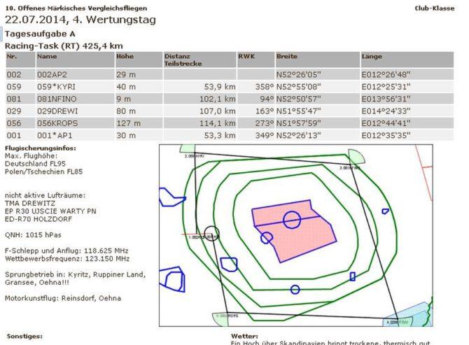 Update Clubklasse-Qualifikation 10. Brandenburger Vergleichsfliegen